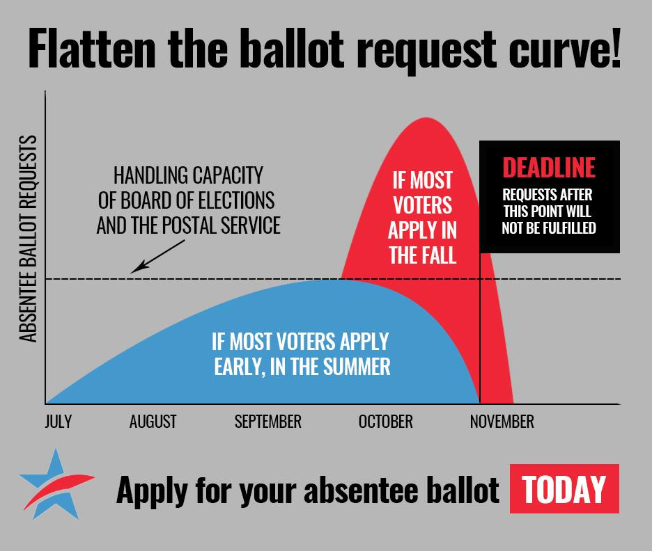 Flatten the Ballot Request Curve!